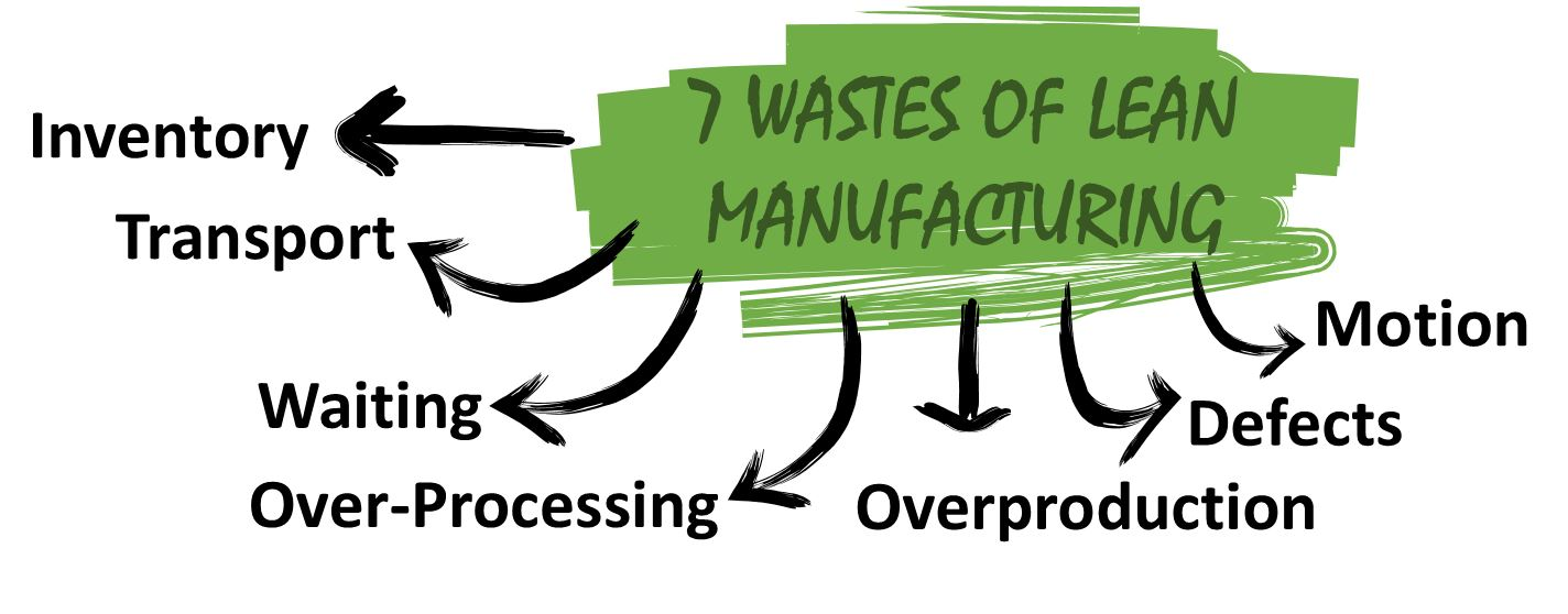 lean and waste - a manufacturing perspective | make it work
